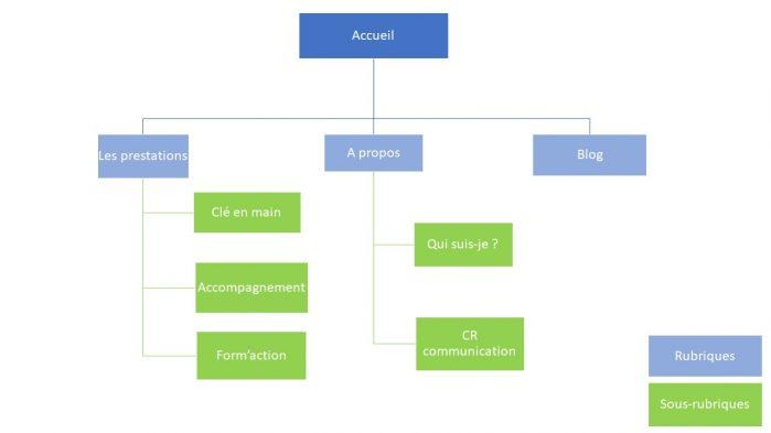 arborescence; site web; cahier des charges; communication