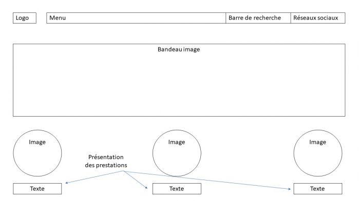 maquettage; site web; cahier des charges; communication